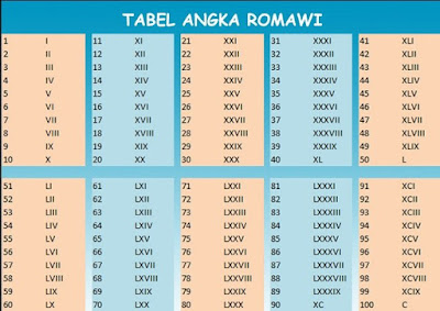 Tabel Angka Romawi dan Cara Penulisan Lengkap