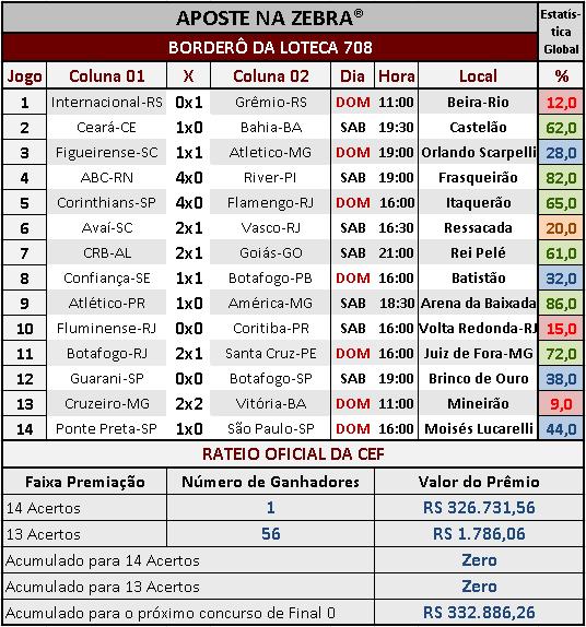 LOTECA 708 - RESULTADOS / RATEIO OFICIAL 01