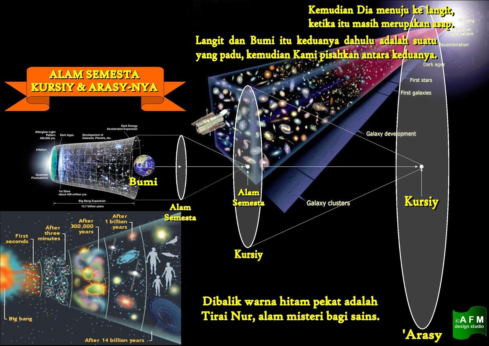 Hikmah Ilmu  Pengetahuan Islam Dahsyatnya Penciptaan Alam Semesta