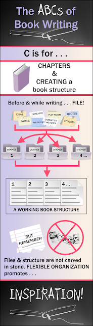Infographic for Weekly Blog Series on Book Writing and Publishing: C is for CHAPTERS