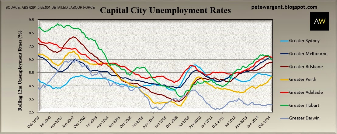 capital city rates