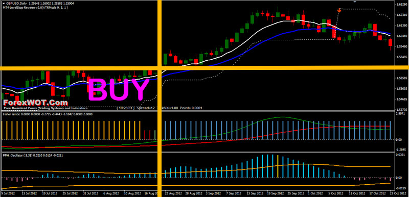 fisher forex trading buy
