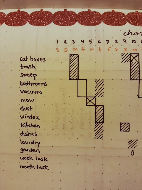 "My chore tracker from last week. The boxes indicate the days I'm supposed to do which chores. As you can see, most of it was done on the ""wrong"" day."