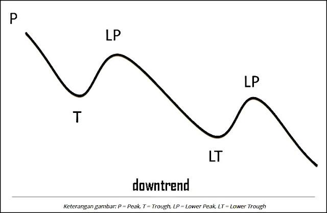 Apa itu downtrend dalam saham?