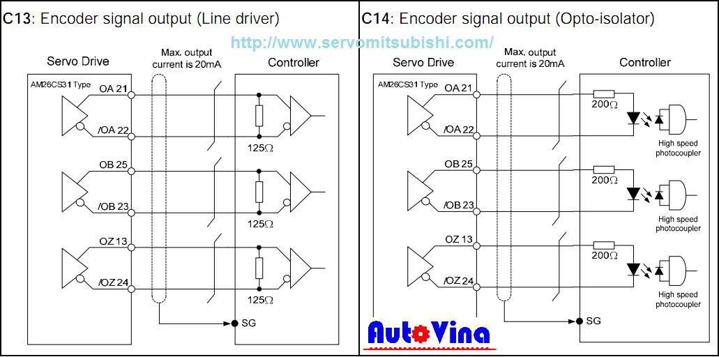 Sơ đồ đấu nối ngõ ra encoder xung A B Z của Drive theo phản hồi từ động cơ