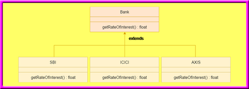 Java method overriding example of bank
