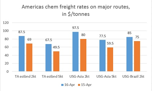 Chem freights rise on methanol, ethanol surge