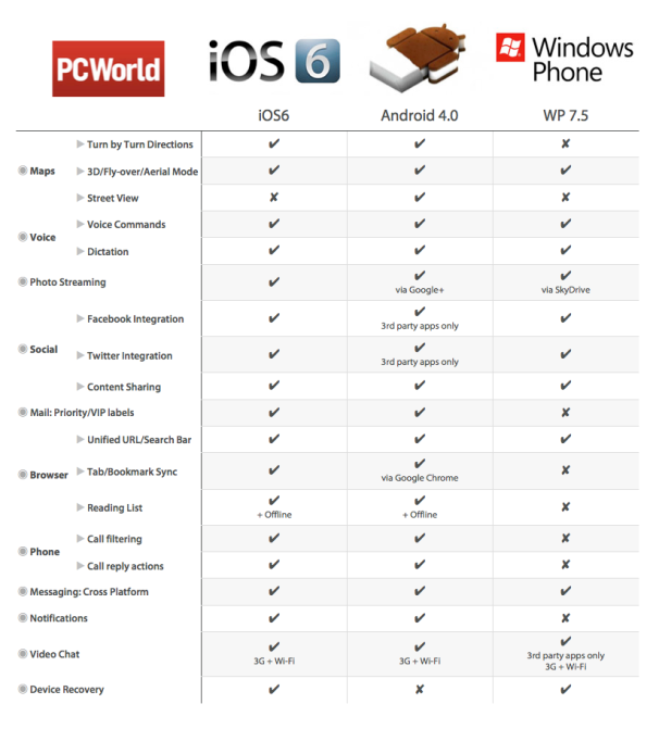 Did You Know?: Apple IOS 6 Vs. Android Vs. Windows Phone