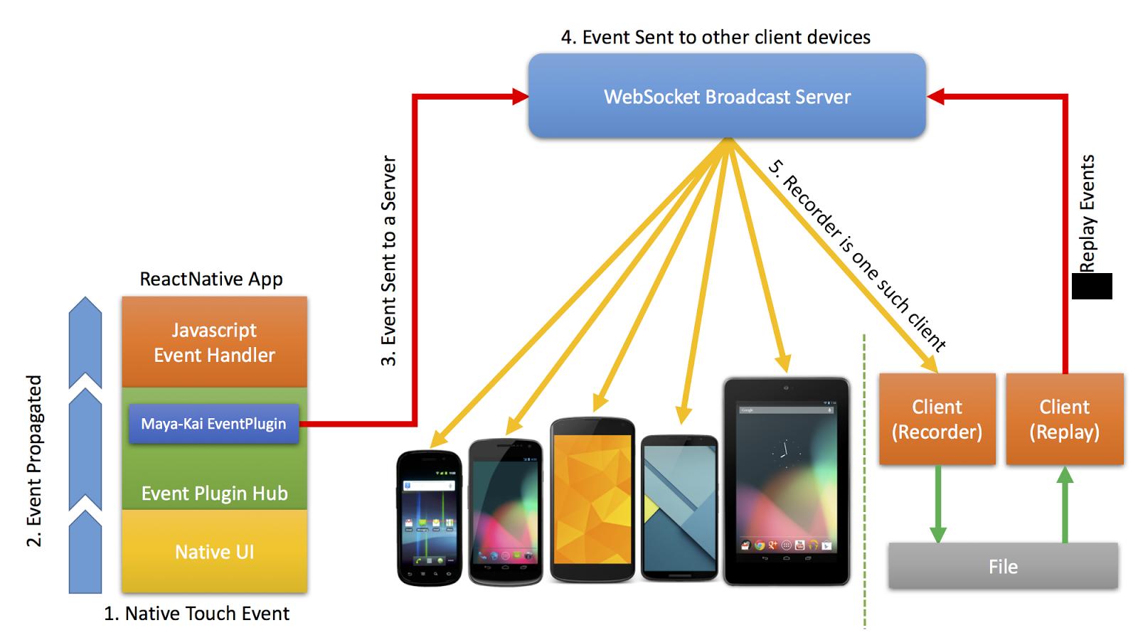 Parashuram's blog: User Interaction Sync for ReactNative