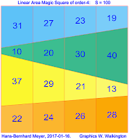 Order 4 linear area magic square (L-AMS) with magic constant S = 100