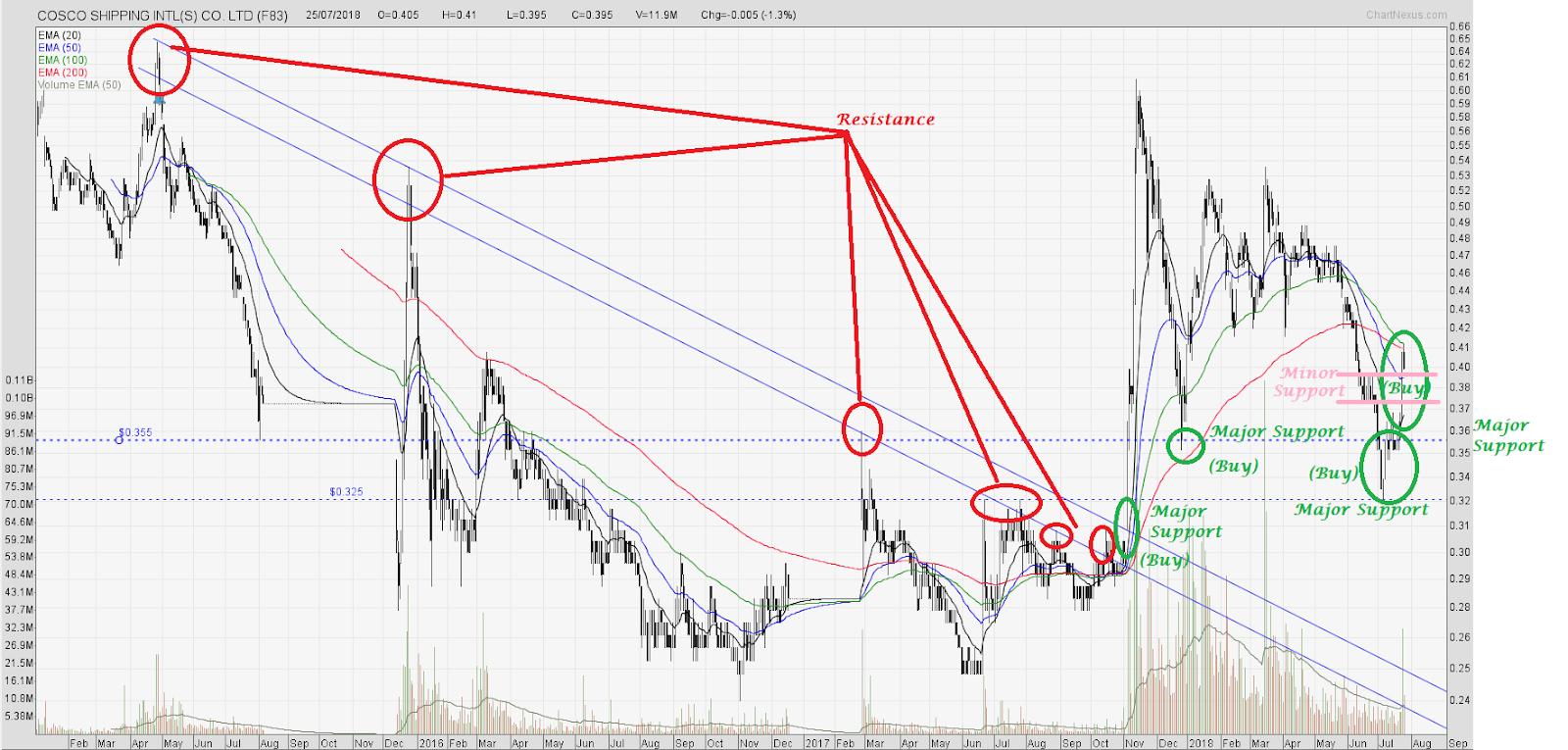 Donovan Norfolk's Market Analysis: Cosco Shipping