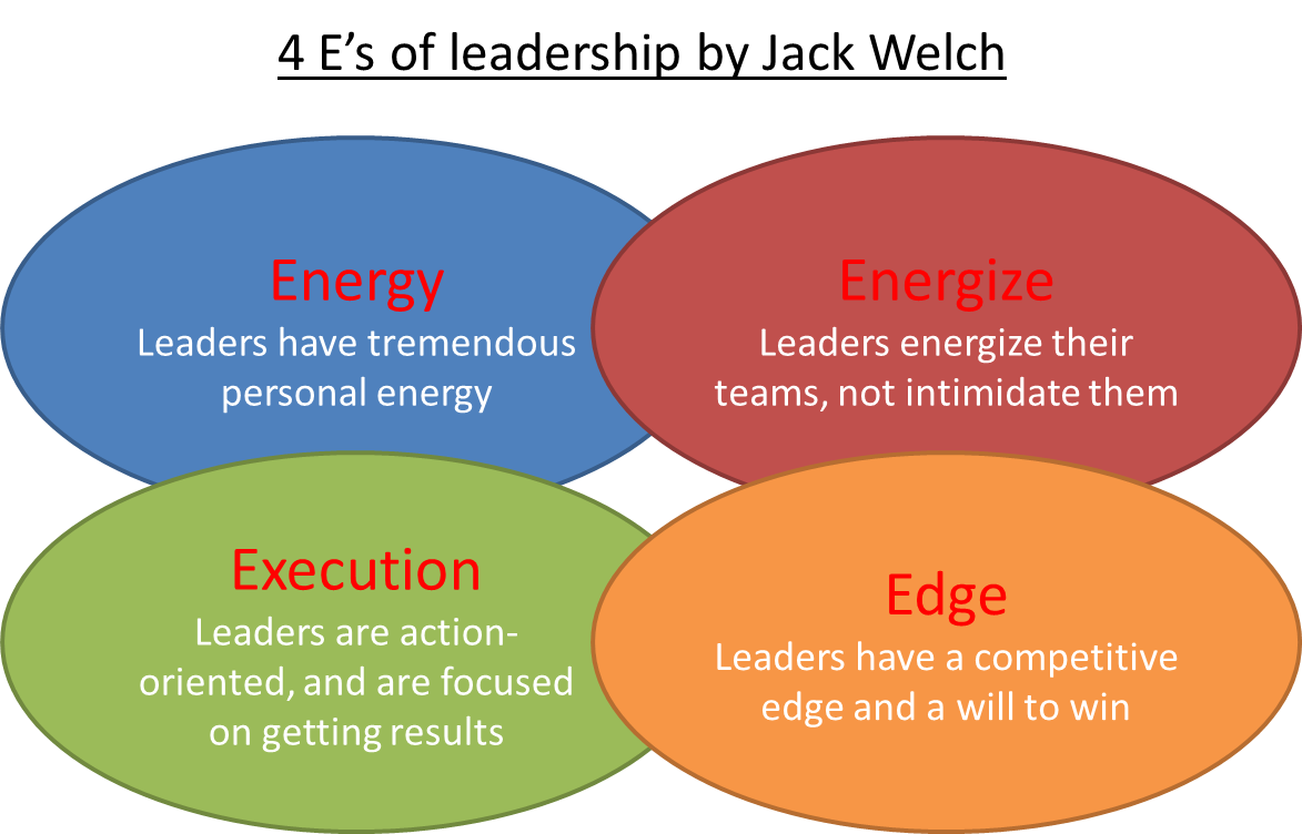 jack welch and transformational leadership Compare leadership styles between jack welch and jeff immelt introduction this section would introduce some very brief biographies about jack welch (former ceo) and jeffrey robert immelt, or jeff immelt (the current ceo) of general electric (ge).