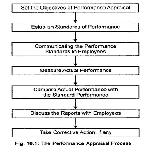 Management PROCESS OF PERFORMANCE APPRAISAL - Chart - performance appraisal