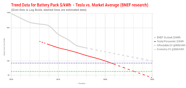 Tesla Battery Cost >> Volewica Tesla Heading For 100 Kwh Cell Cost