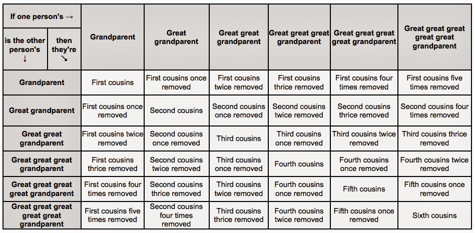 Edes Robe  Tanning Company Cousin Chart