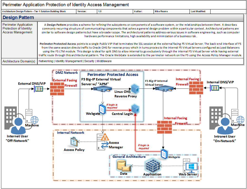 Microsoft Visio Stencil Links Collection | The Solvent Architect Blog