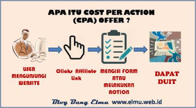 Apa itu CPA Offer Cost Per Action www.elmu.web.id