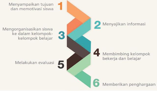 Bagan 3. Langkah-langkah dalam Metode Pembelajaran Kooperatif
