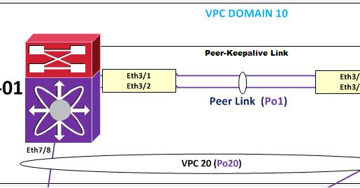 Réseaux Informatiques et Technologies Cisco de Switching