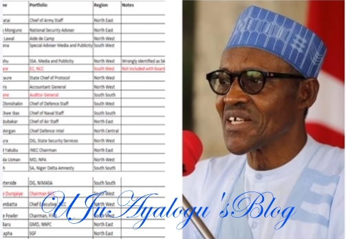 Breaking: Presidency finally releases full list of Buhari's appointees