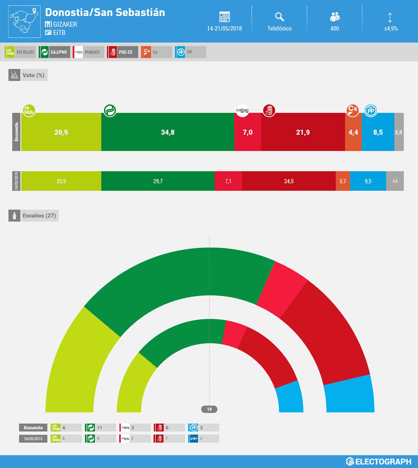 Gráfico de la encuesta para elecciones municipales en San Sebastián realizada por Gizaker para EiTB en mayo de 2018
