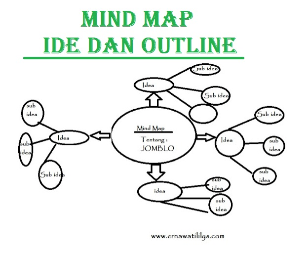 Mind Map, Ide dan Outline