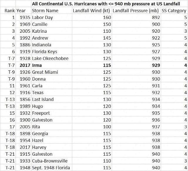 Todos os furacões nos EUA por violência. Nenhuma tendência de aumento.