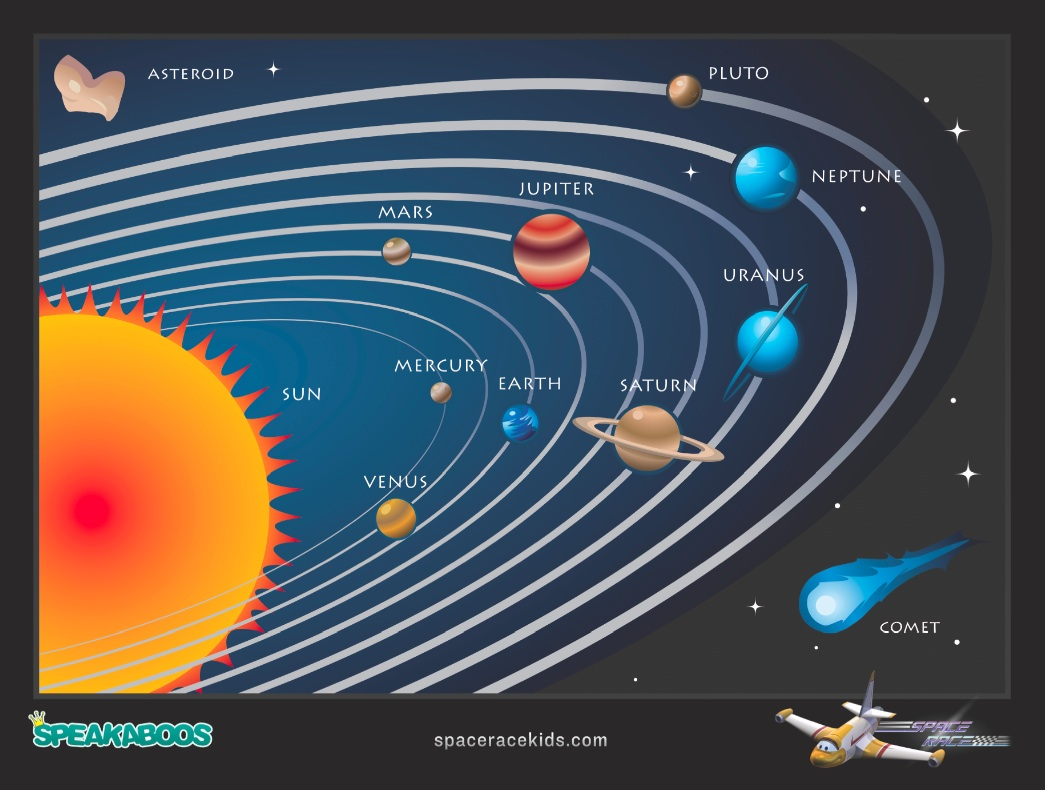Solar System Elementary Science Projects (page 2) - Pics ...