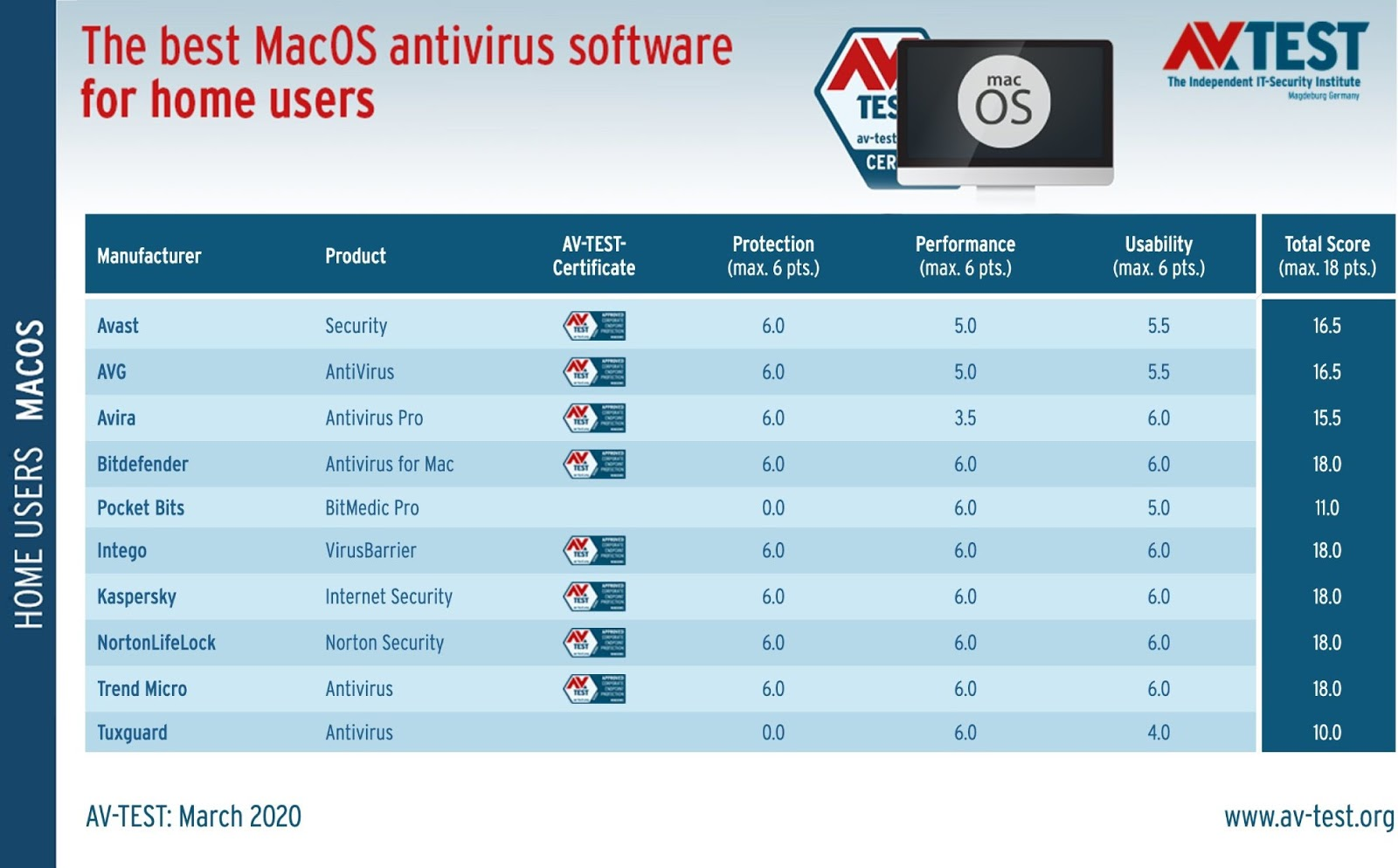 The best Mac antivirus software in 2020 for home users