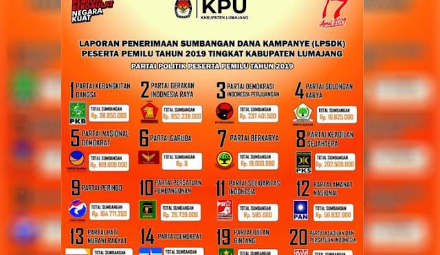 Dana kampanye yang dilaporkan pada KPU