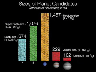 Size and number of Kepler Planet Candidates