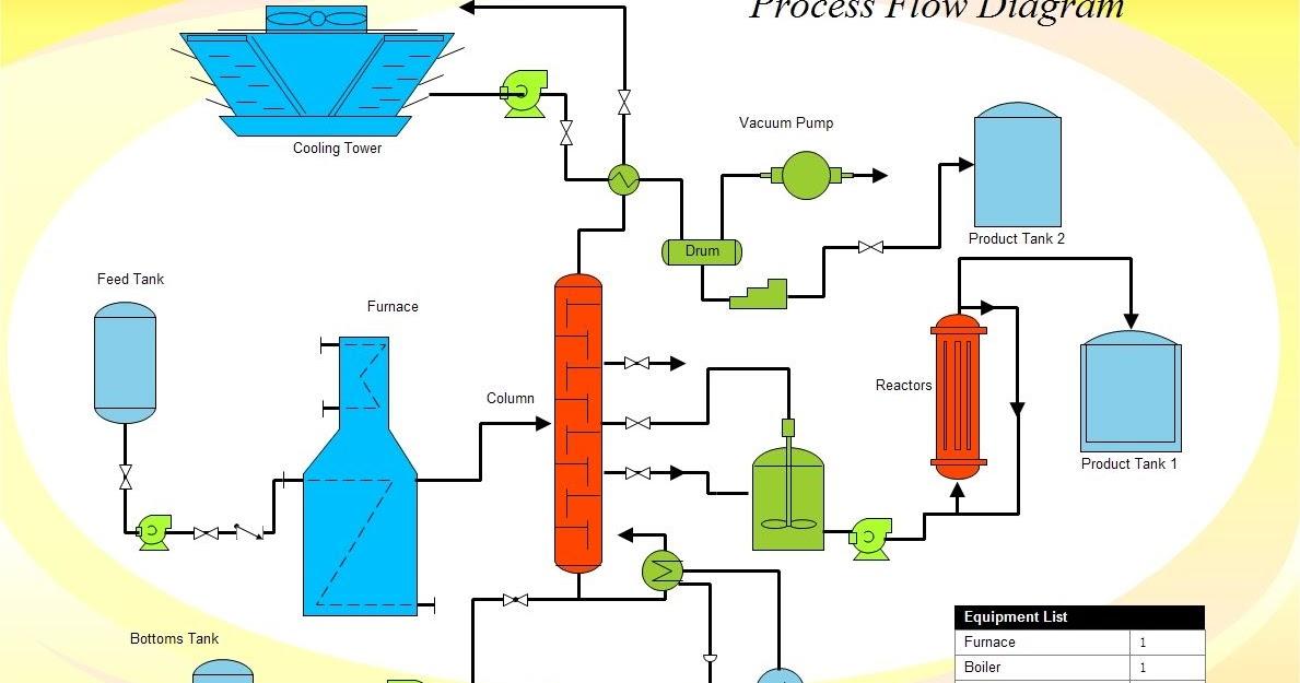Process Engineer: Engineering Design: Membuat Simple Flow ...