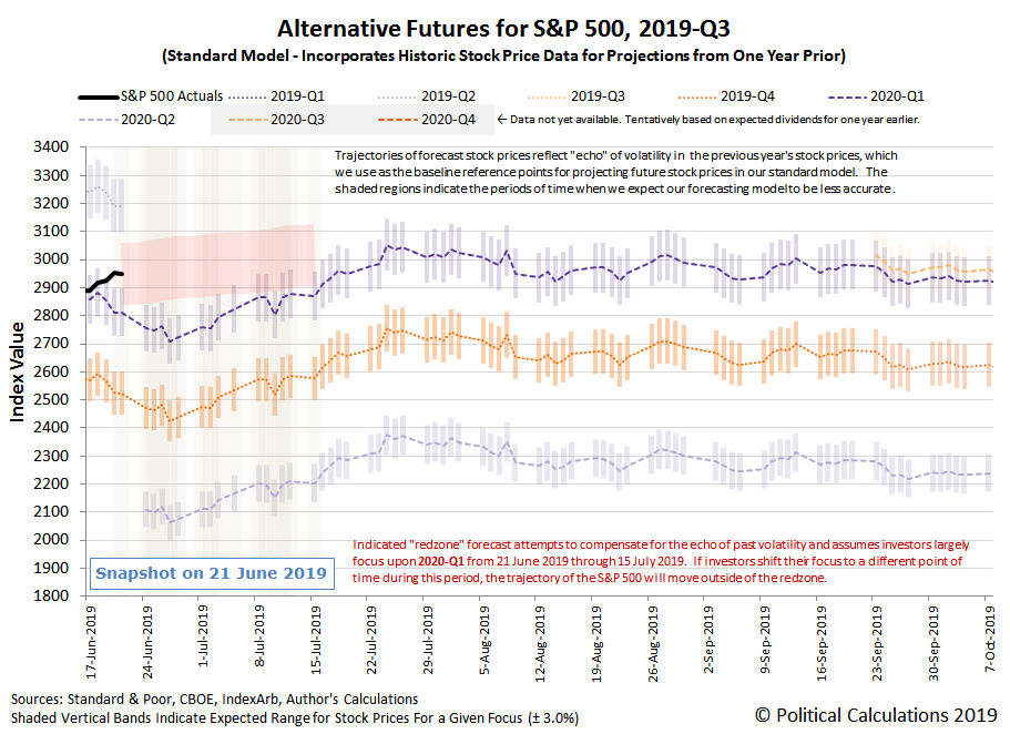 Alternative Futures - S&P 500 - 2019Q3 - Standard Model with RedZone Forecast Assuming Investors Focus on 2020-Q1 from 21 June 2019 through 15 July 2019 - Snapshot on 21 Jun 2019