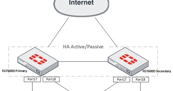 ThinGs-on-E: HPE FlexFabric IRF with Fortigate HA - OSPF and VPN