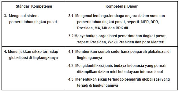 Soal UKK PKn Kelas 4 SD Terbaru Untuk UKK Tahun 2016 (20 PG, 10 Isian, 5 Esay)