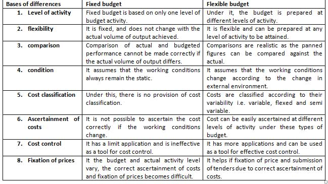What is Flexible budget and overhead variance? - Online