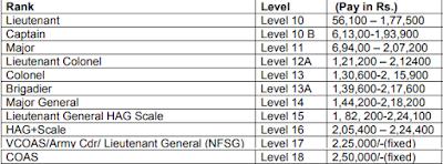 (UPSC) Recruitment 2017