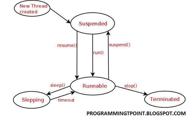 programmingtpoint thread life cycle in java
