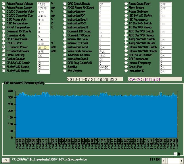 XW-2C Telemetry