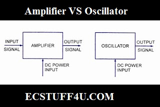 amplifier vs oscillator