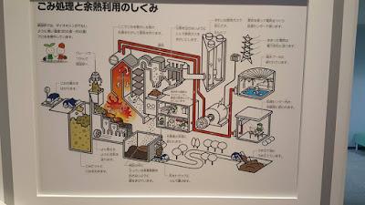 Eco Life Museum