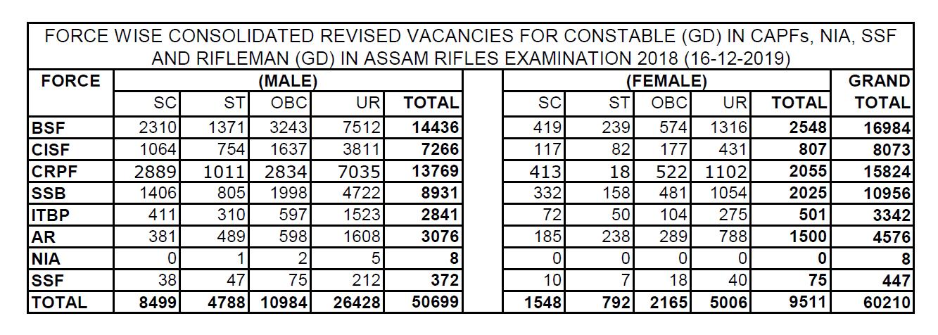 SSC GD Constable Exam 2018 Vacancies