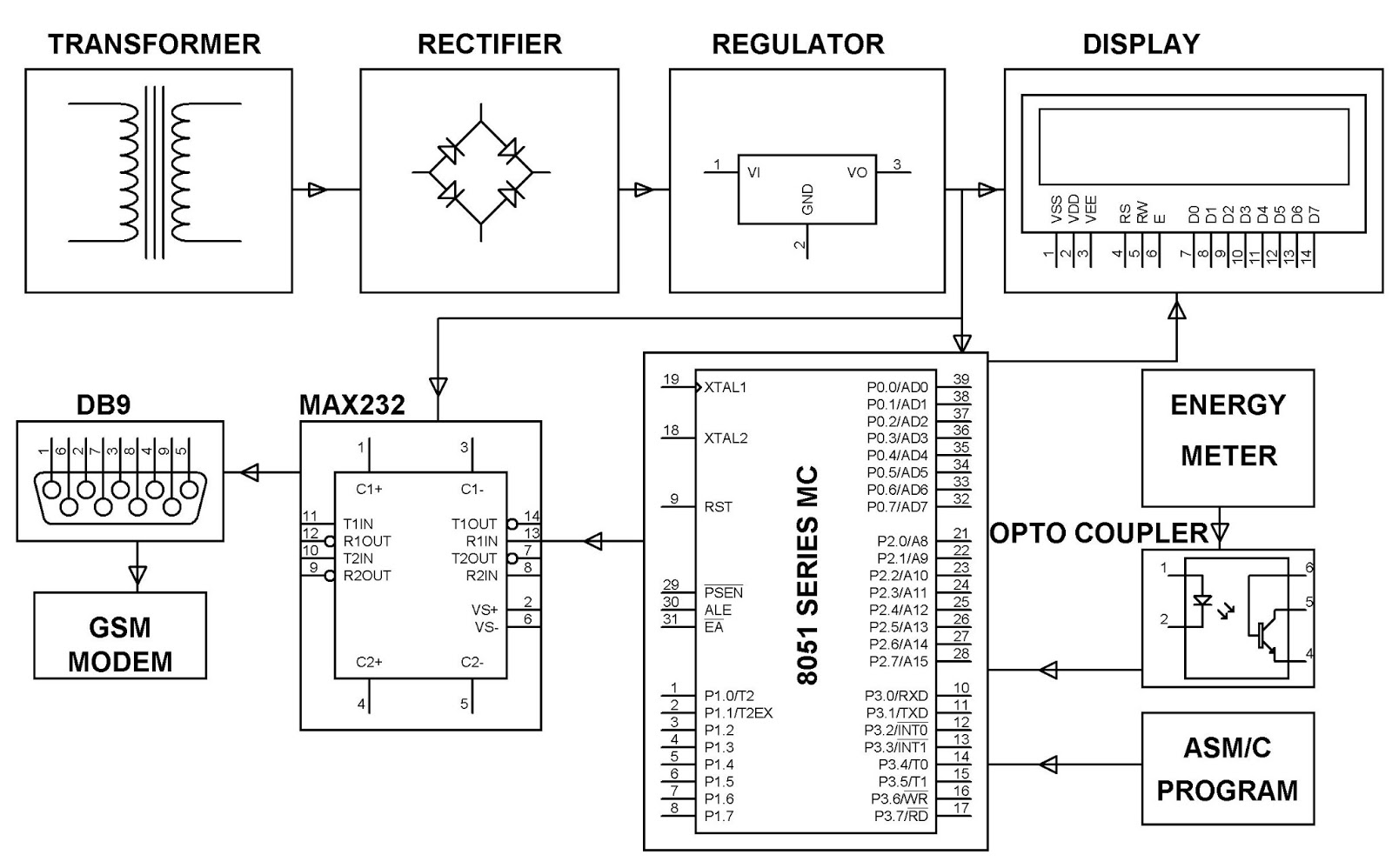 Electronics Project Malaysia Gsm Based Monthly Energy