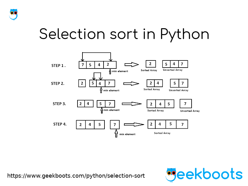 https://www.geekboots.com/python/selection-sort