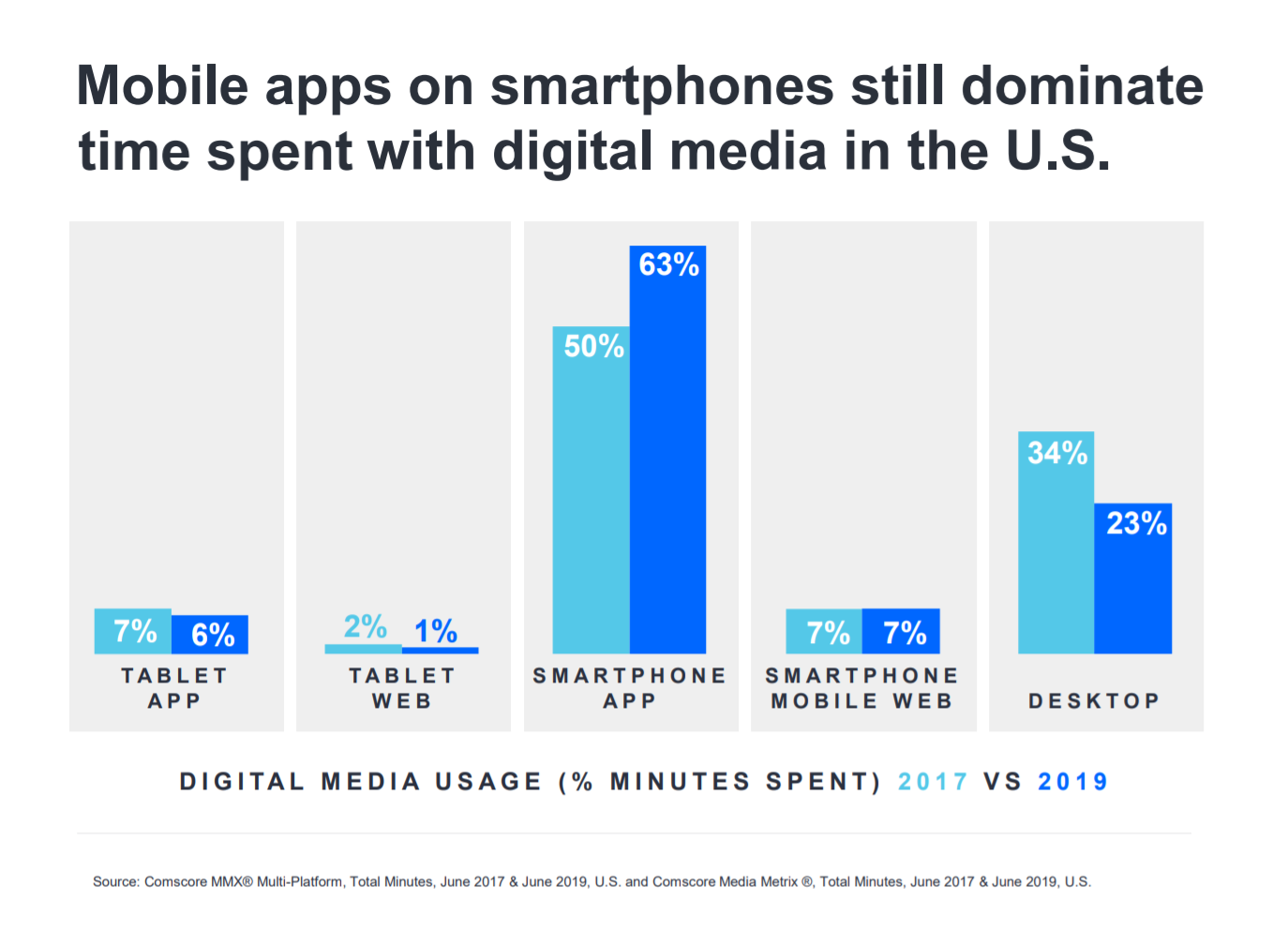 Mobile apps on smartphones still dominate time spent with digital media in the U.S. - chart