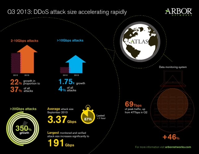 DDoS Attacks : A Serious unstoppable menace for IT security communities