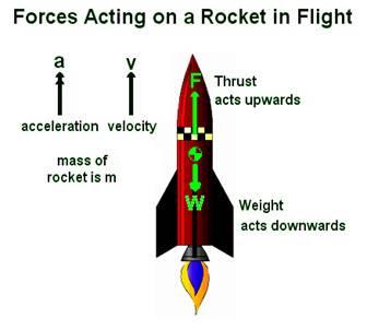 Roket yang menerapkan hukum newton ke-2