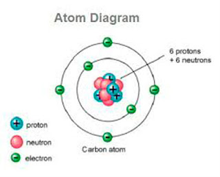Atom Diagram - What is an atom - definition of atom?