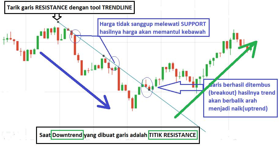 Strategi tanpa indikator dan 99,9% profit | cryptonews.id - Forum Trader Forex Indonesia