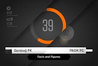 Στατιστικά στοιχεία σχετικά με την αναμέτρηση Καραμπάγκ - ΠΑΟΚ